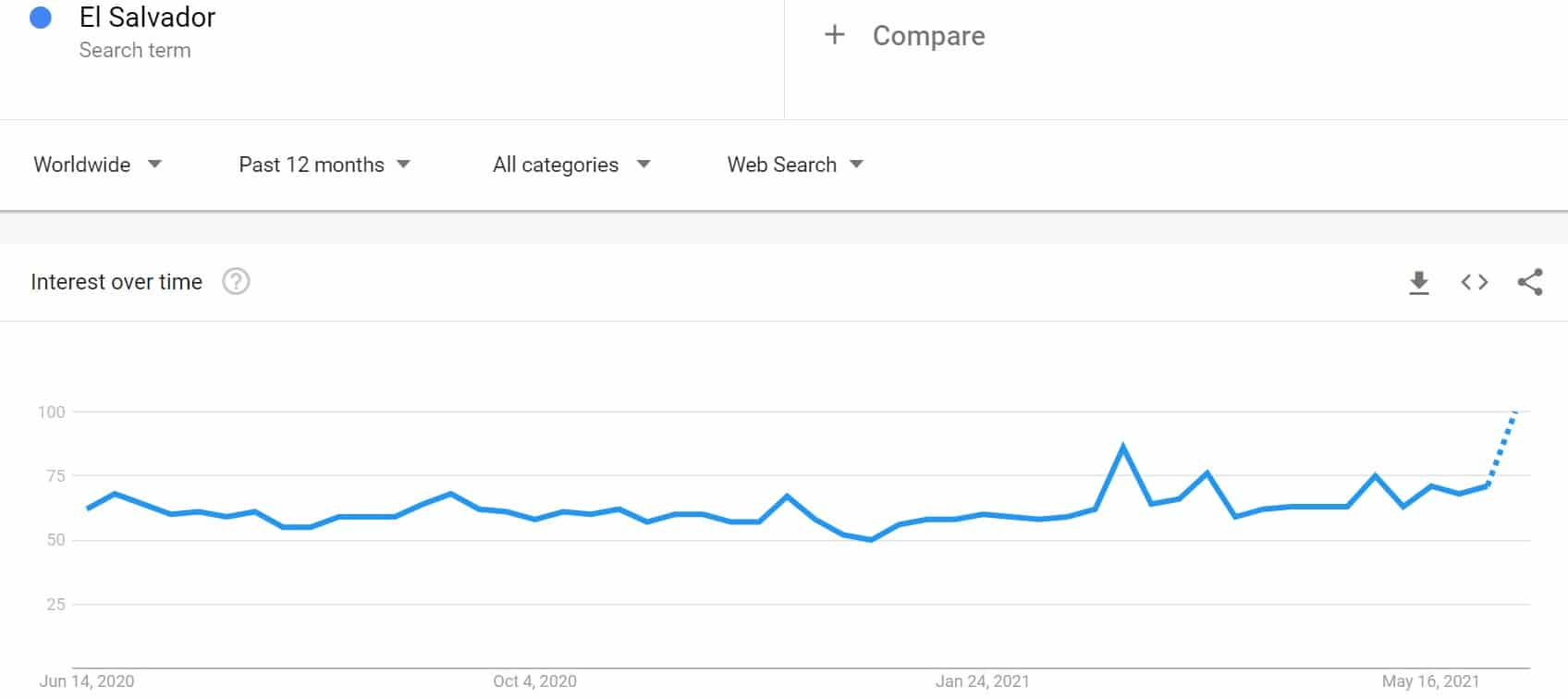 Google Searches for El Salvador to a New Yearly High After Adopting Bitcoin