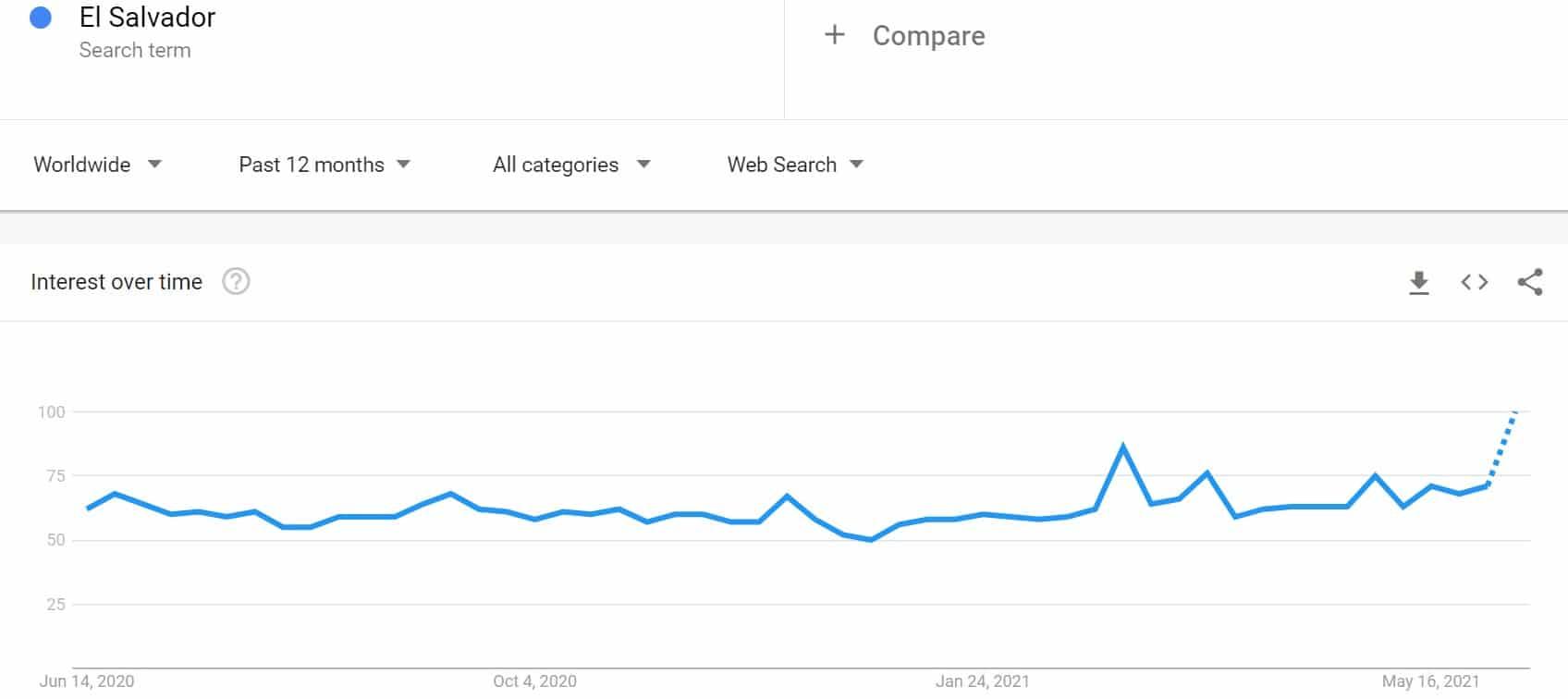"""""""El Salvador"""" Google Searches 12M Back. Source: Google Trends"""