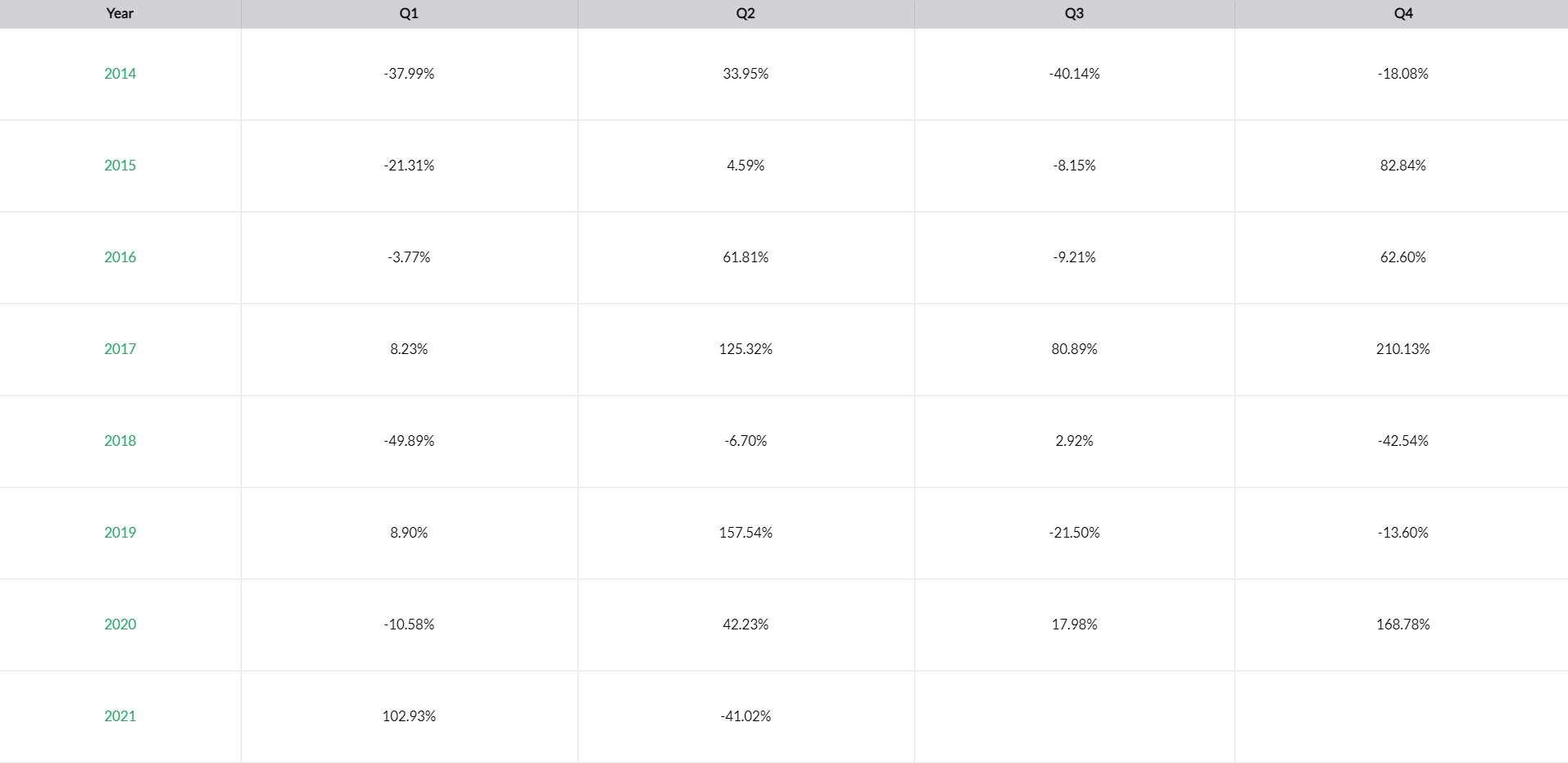 BTC Monthly Performance. Source: Skew