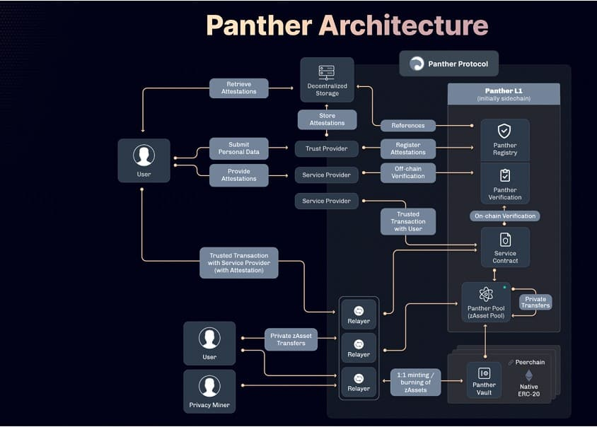 Panther Protocol Releases Whitepaper for an End-to-End DeFi Privacy Solution