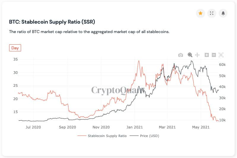Stablecoin Supply Ratio. Source: CryptoQuant