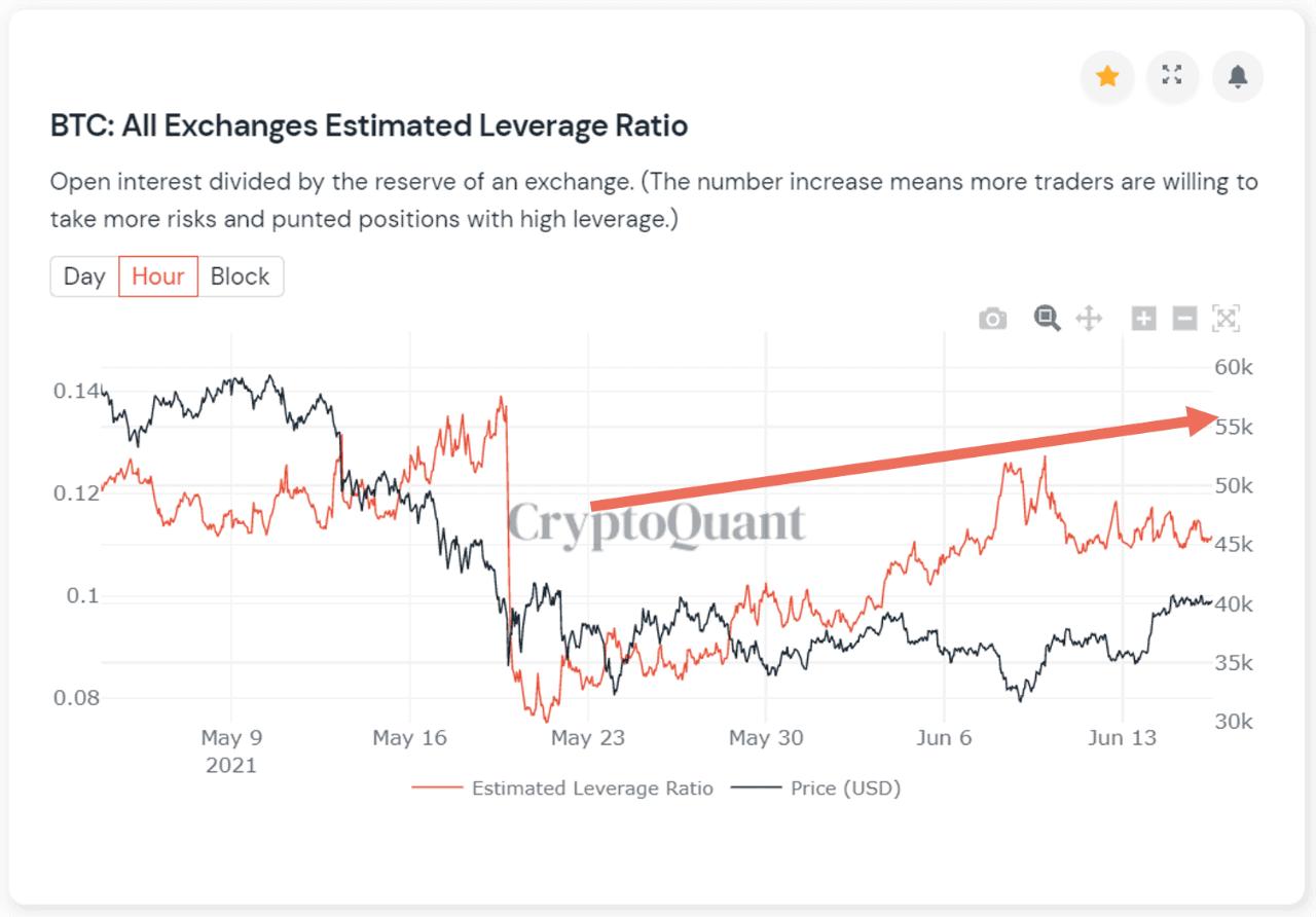 Tỷ lệ đòn bẩy ước tính của sàn giao dịch bitcoin.  Nguồn: CryptoQuant