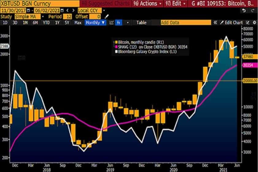 Bitcoin's Three-Year Price Graph. Source: Bloomberg