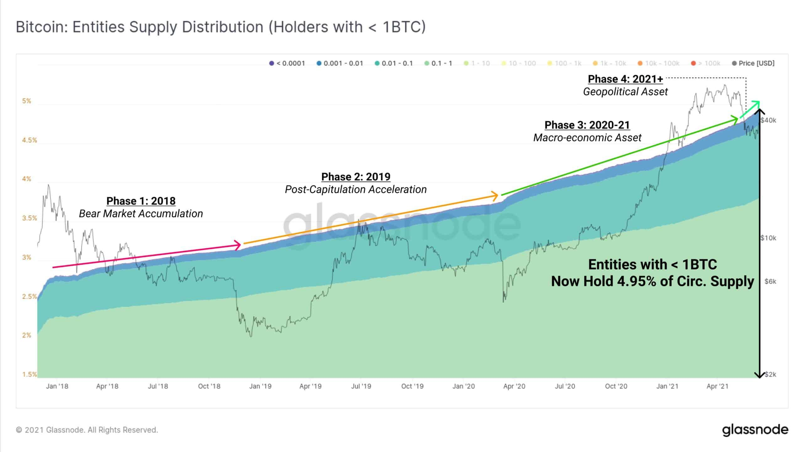 Bitcoin Wallets With Less Than 1 BTC. Source: Glassnode