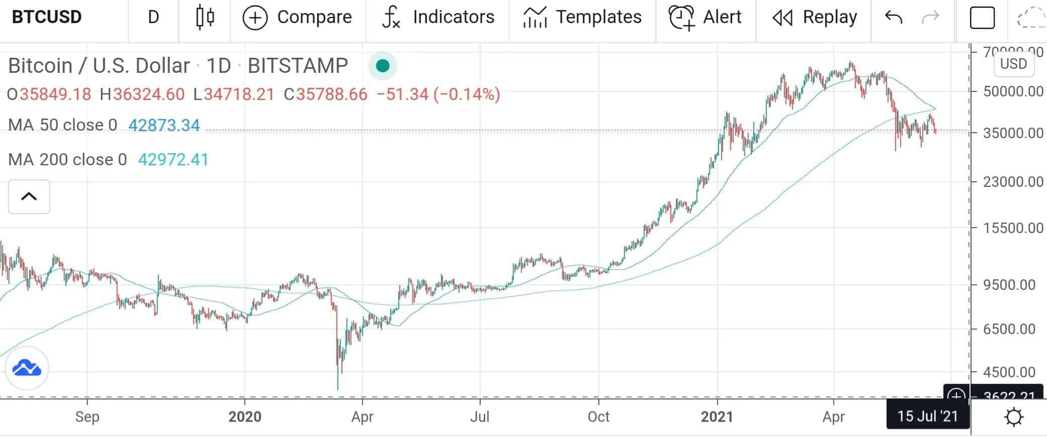 golden cross bitcoin 2021