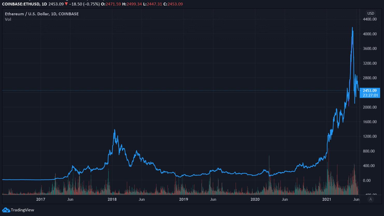 Price of Ethereum Since 2017. Image: Tradingview