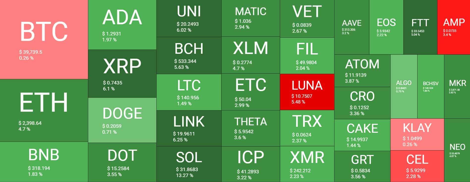 Bitcoin Stagnant Amid $40K: Solana Soars 14% (Market Watch)