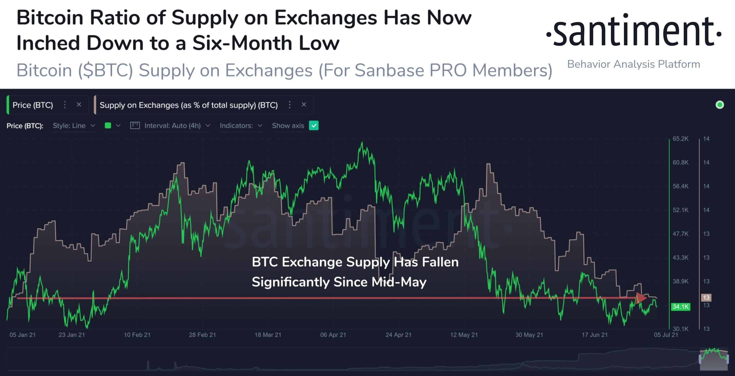 Bitcoin Stored on Exchanges. Source: Santiment