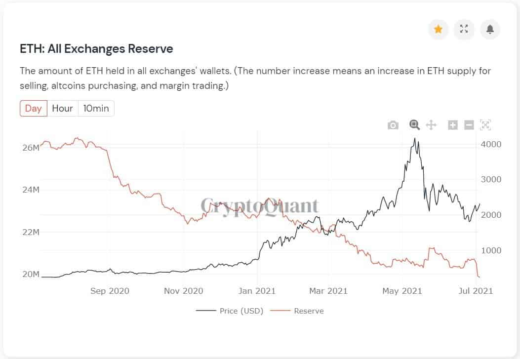 ETH Held on Exchanges. Source: CryptoQuant