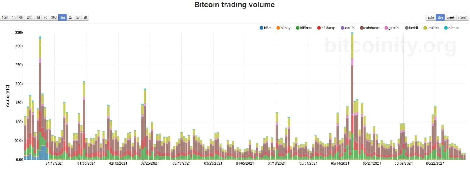 Khối lượng giao dịch Bitcoin.  Nguồn: Bitcoinity