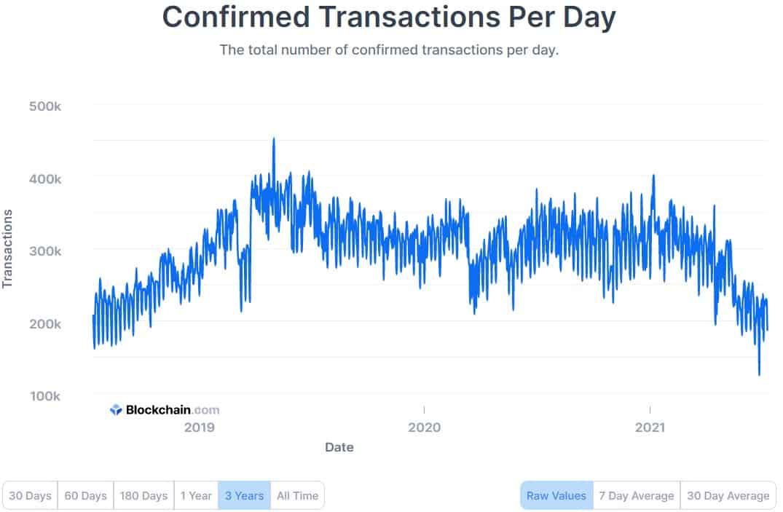 Giao dịch Bitcoin được xác nhận mỗi ngày.  Nguồn: Blockchain.com