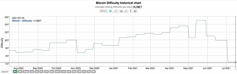 Biểu đồ độ khó khai thác Bitcoin.  Nguồn: Bitinfocharts