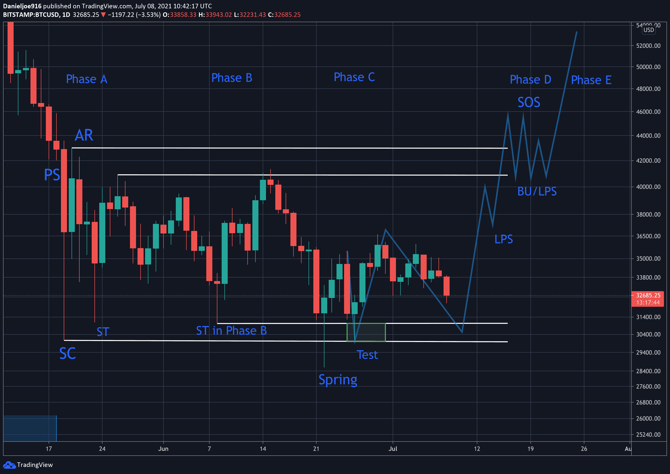 The Wyckoff Accumulation: Why Is Bitcoin at a Critical Level According to the Model?