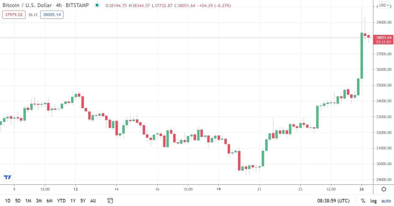 Bitcoin Nears $40K Following a 25% 5-Day Increase (Market Watch)