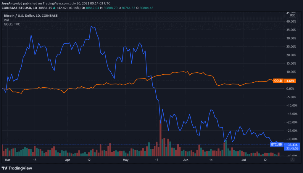 Bitcoin vs Gold since april 2021. Image: Tradingview