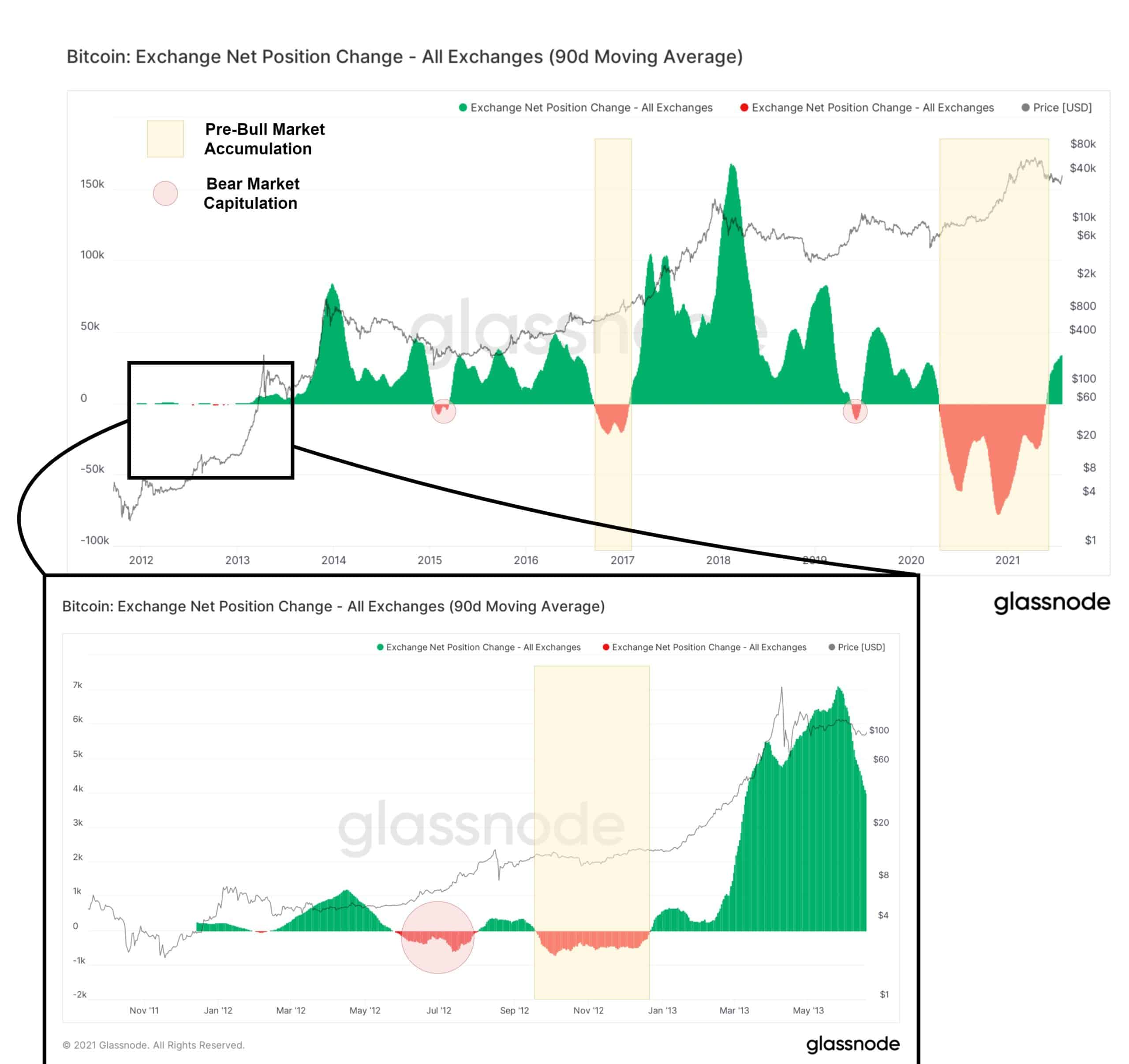 The Bullish and the Bearish Case For Bitcoin Following the Rally to $40K (On-Chain Analysis)