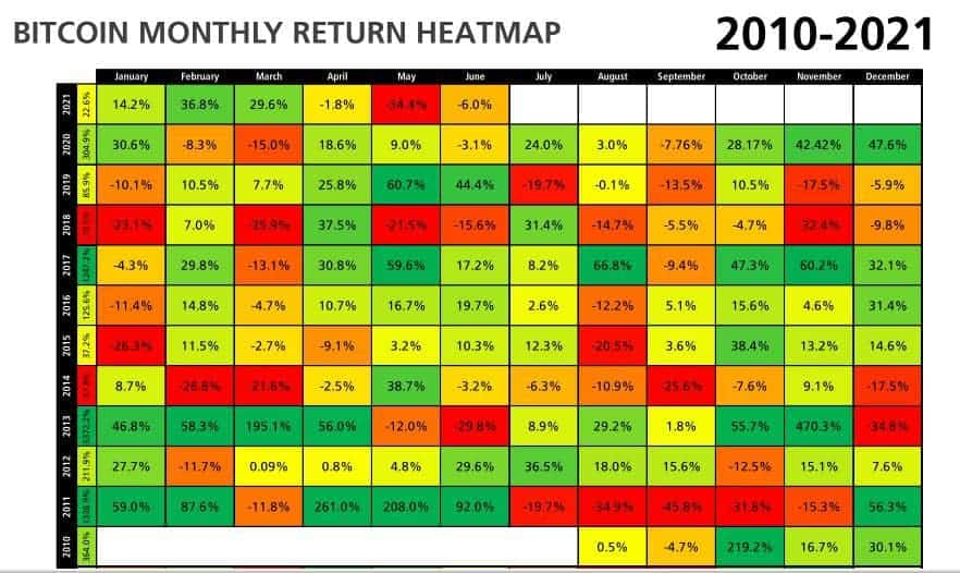 Cryptocurrency July Heatmap