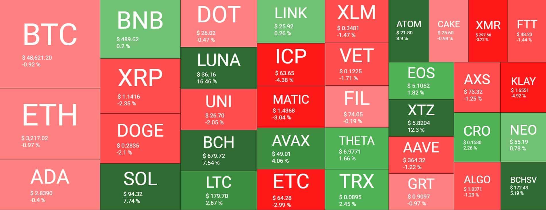 Bitcoin Struggles Below K: Solana (SOL) Now Top 8 Surpassing Polkadot (Market Watch)