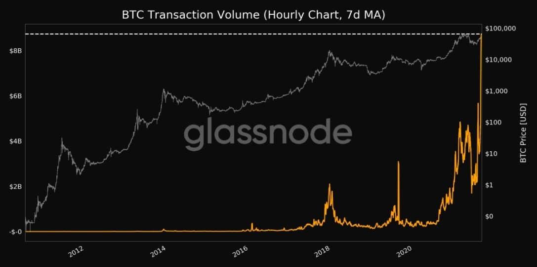 Khối lượng giao dịch Bitcoin.  Nguồn: Glassnode