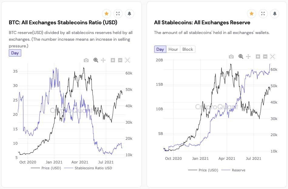 Nearly $2 Billion Stablecoins Recently Flowed into Exchanges: Here's What This Means (Analysis)
