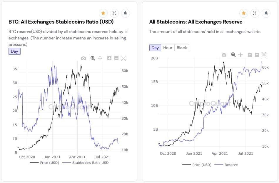 Stablecoin lưu chuyển đến các sàn giao dịch.  Nguồn: CryptoQuant