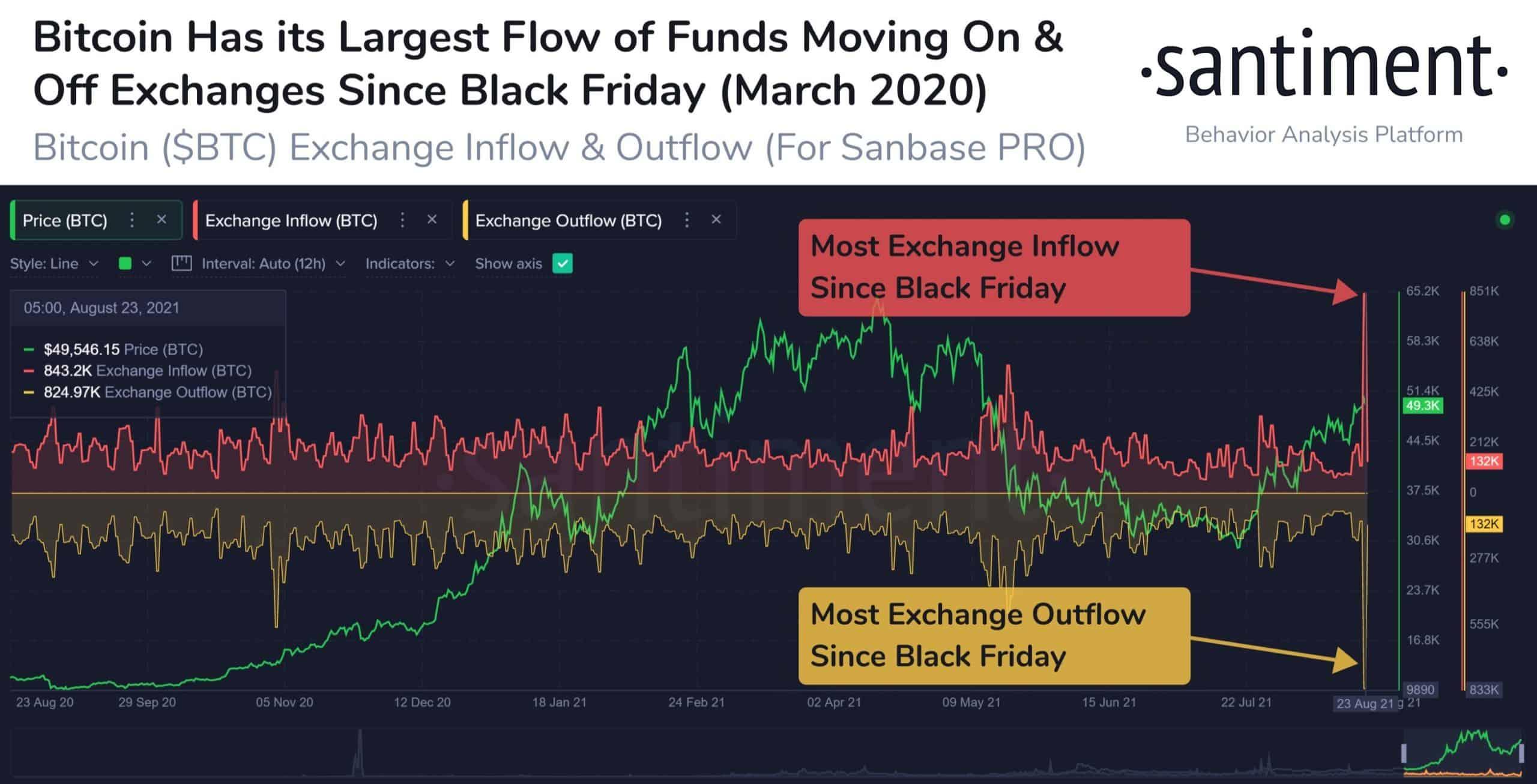 Trao đổi Bitcoin On và Off.  Nguồn: Santiment