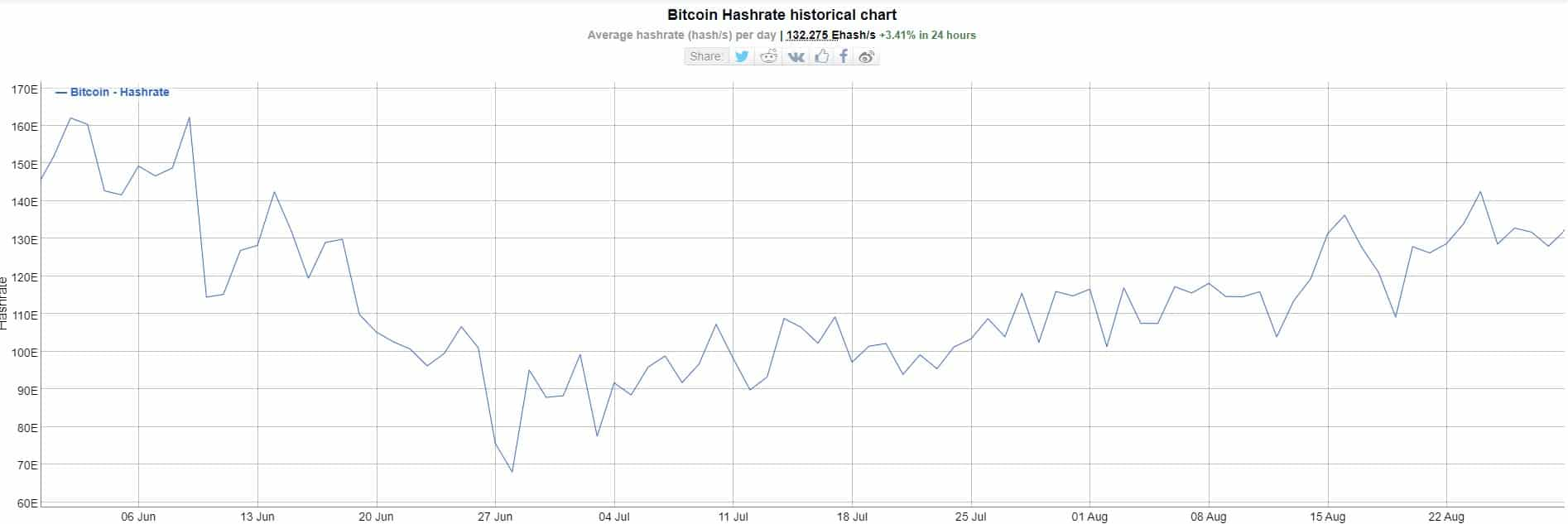 The Bitcoin Network Continues to Strengthen as Hash Rate Doubles Since June