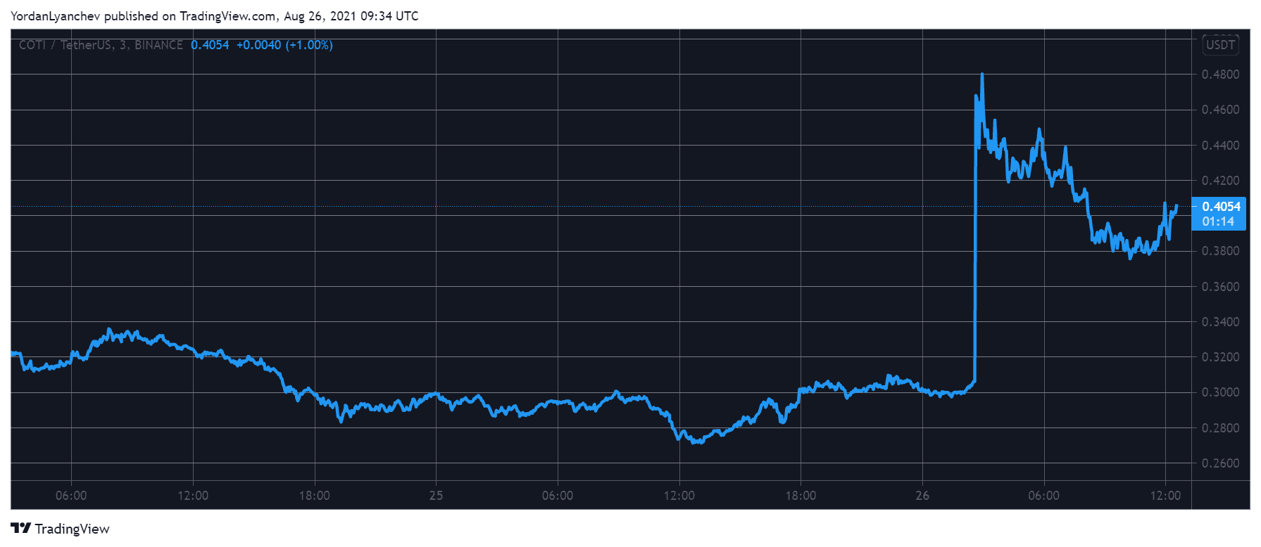 COTI Skyrockets 65% Following Listing on Coinbase Pro