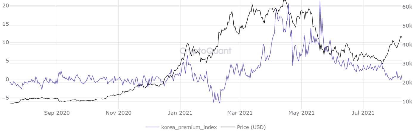 Kimchi Premium. Source: CryptoQuant