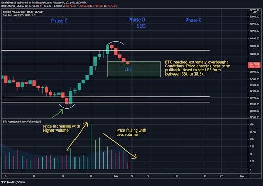 bitcoin ava di trading