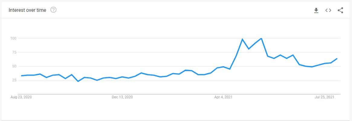 solana_google_trends