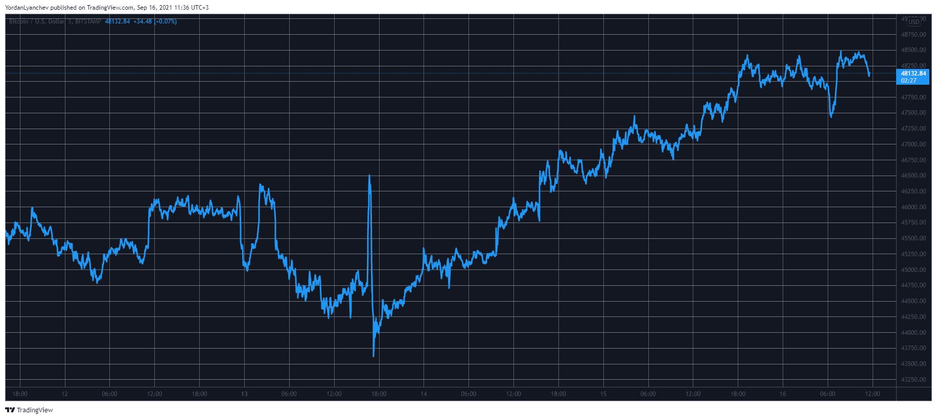 Ethereum (ETH) Skyrockets 18% in 3 Days as Bitcoin Taps $48K (Market Watch)