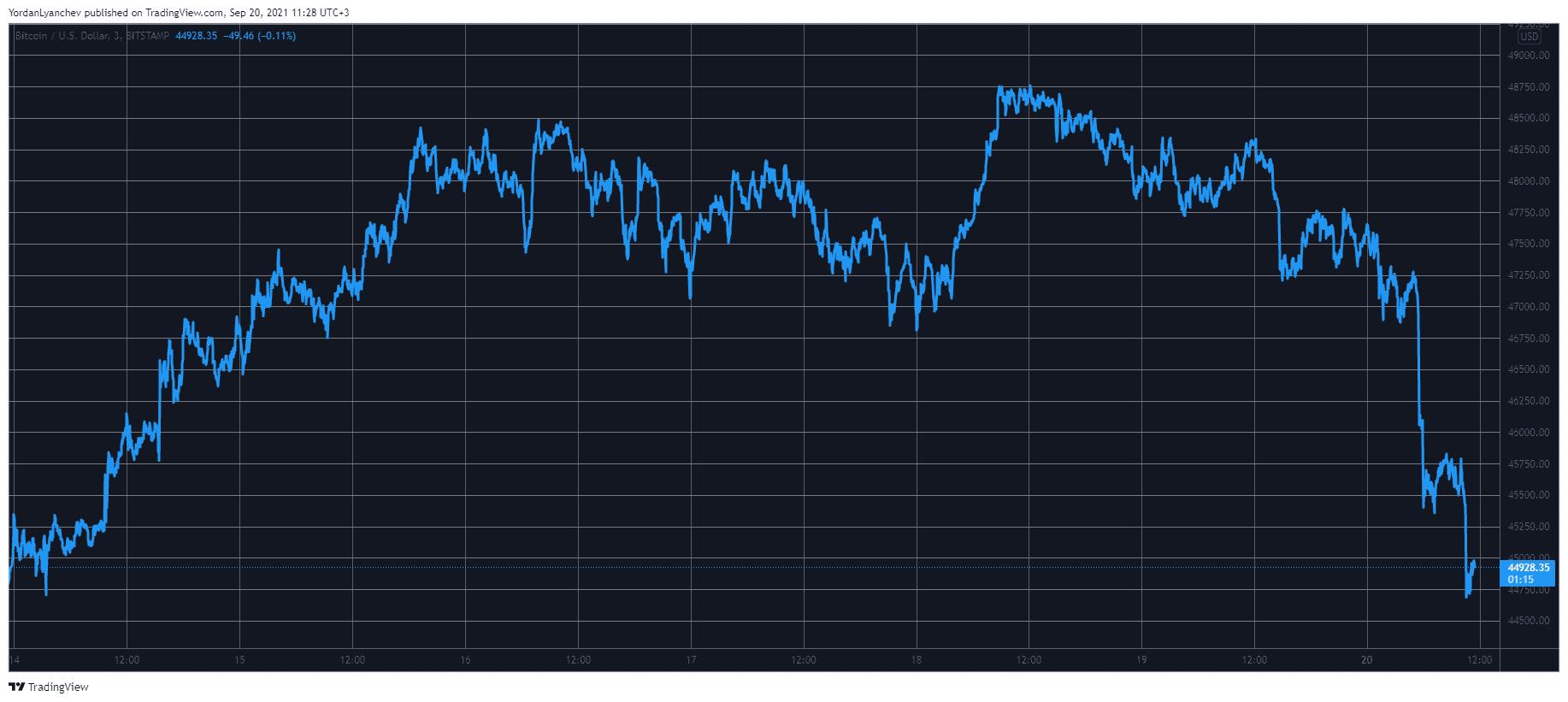 Bitcoin Plummets $4K in a Day Leaving $800M in Liquidations (Market Watch)