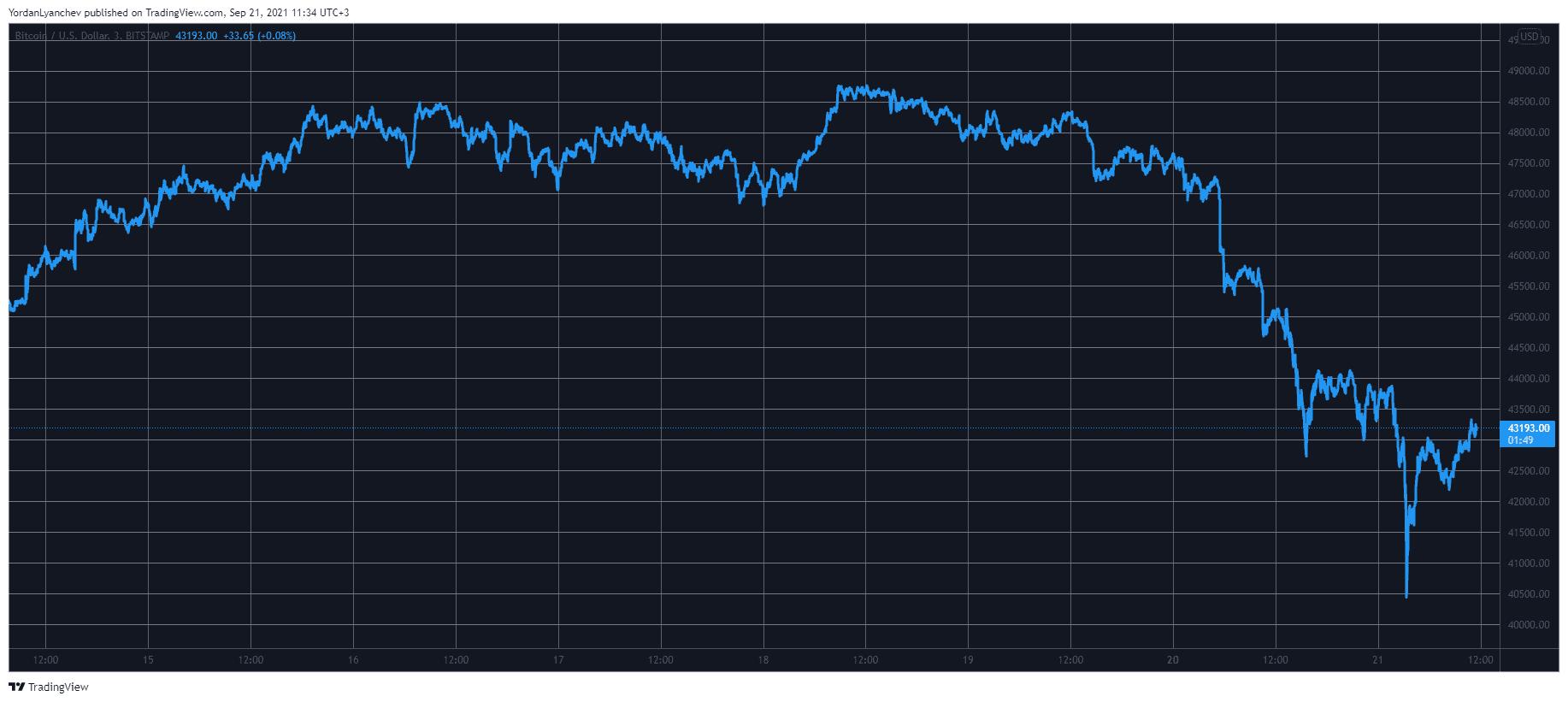 Bitcoin Dipped to $40K Amid Global Stocks Pullback (Market Watch)