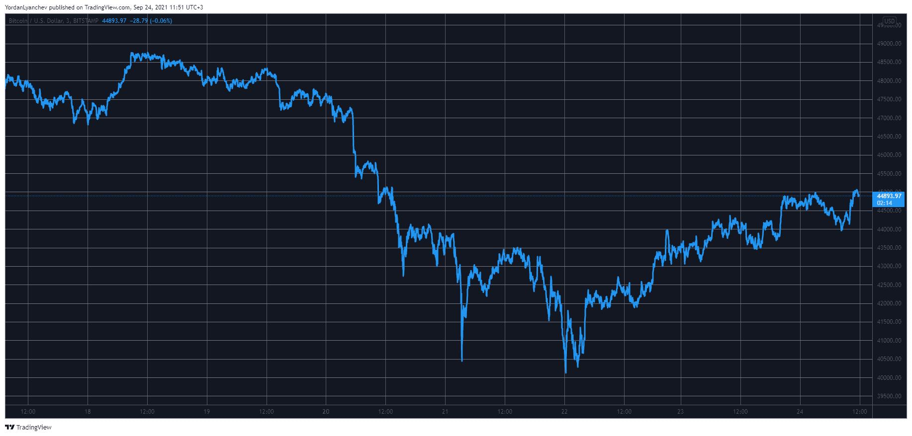 Bitcoin Retests K as Ethereum Stalls Around .1K (Market Watch)