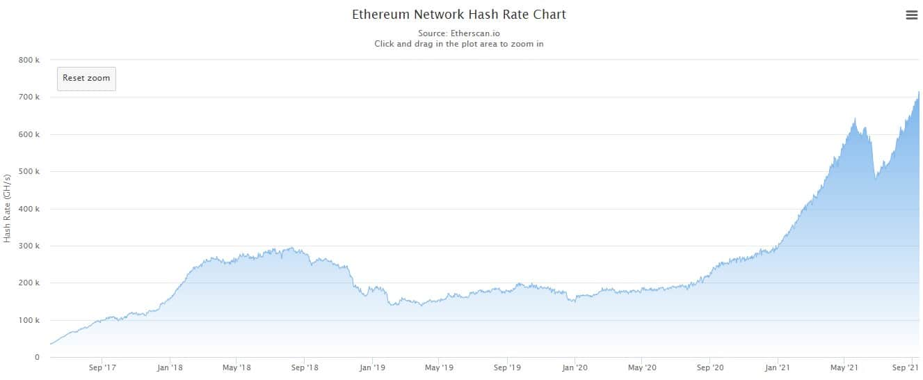 Ethereum's Hashrate Hits New Highs as Miners Resume Operations Outside China