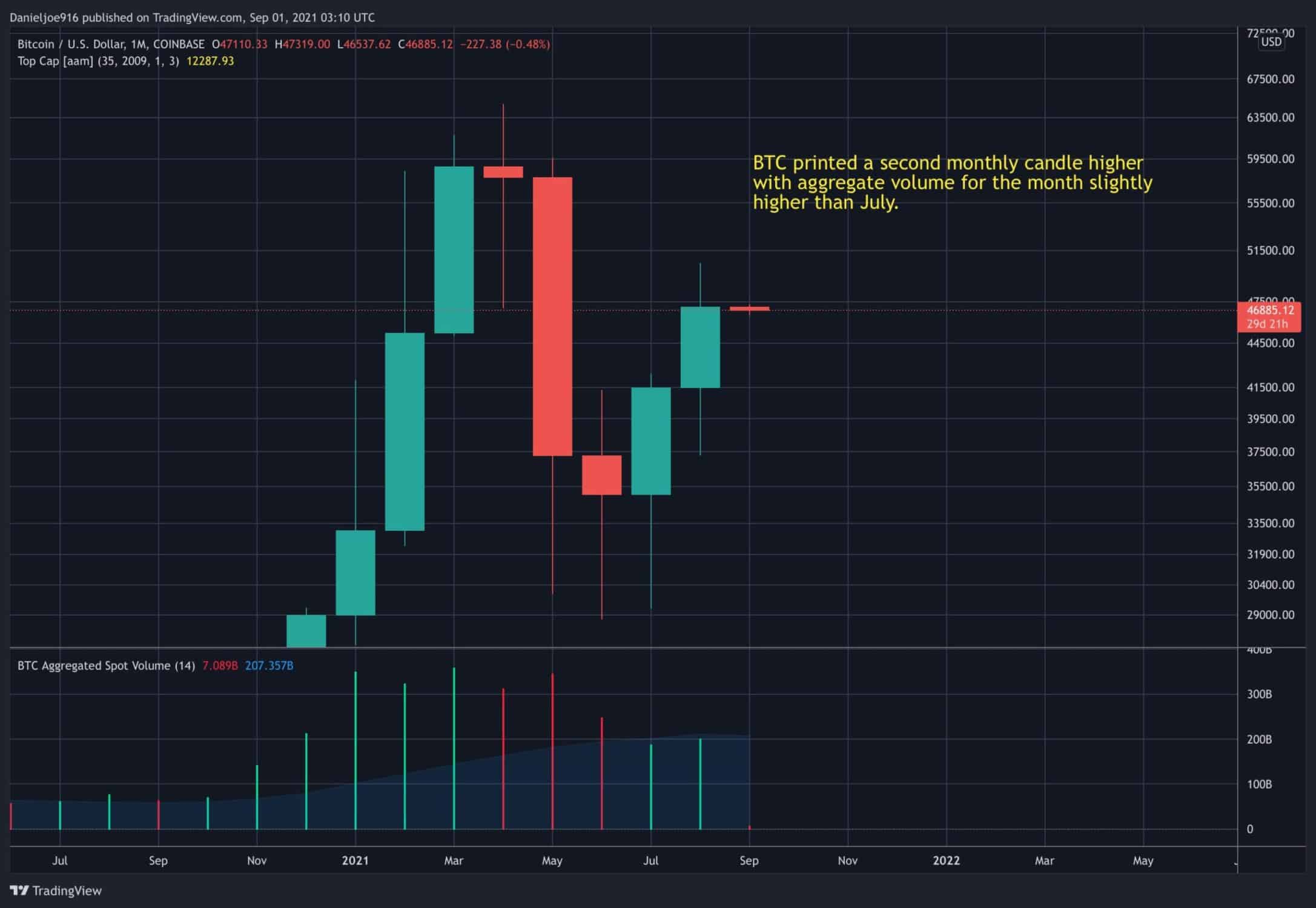 BTC Makes 2nd Consecutive Green Monthly Close, Time For Next Major Move?  (Bitcoin Price Analysis)
