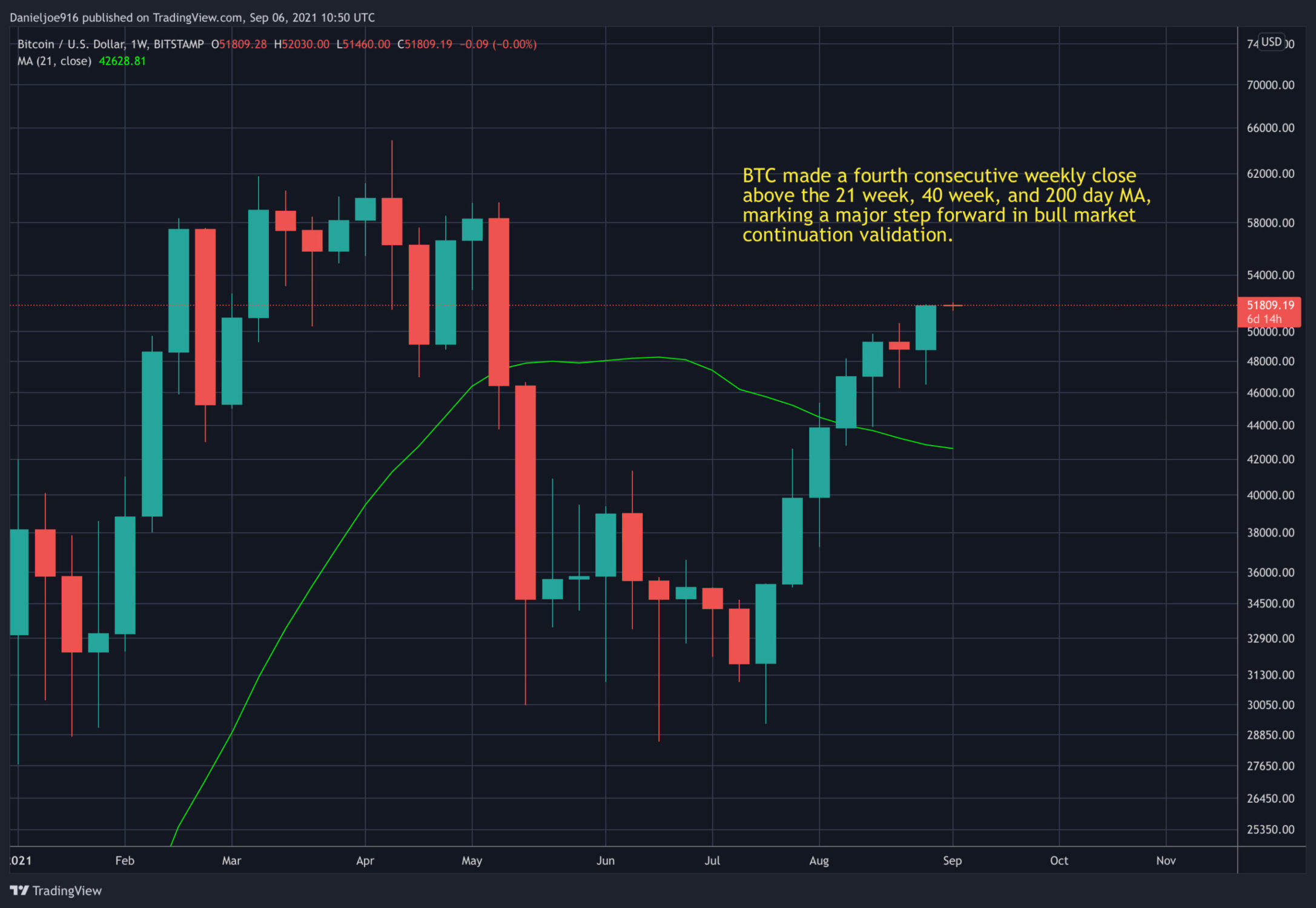 Bitcoin Makes Weekly Close Above $50k Level, This is the Next Price Target to Watch: BTC Price Analysis