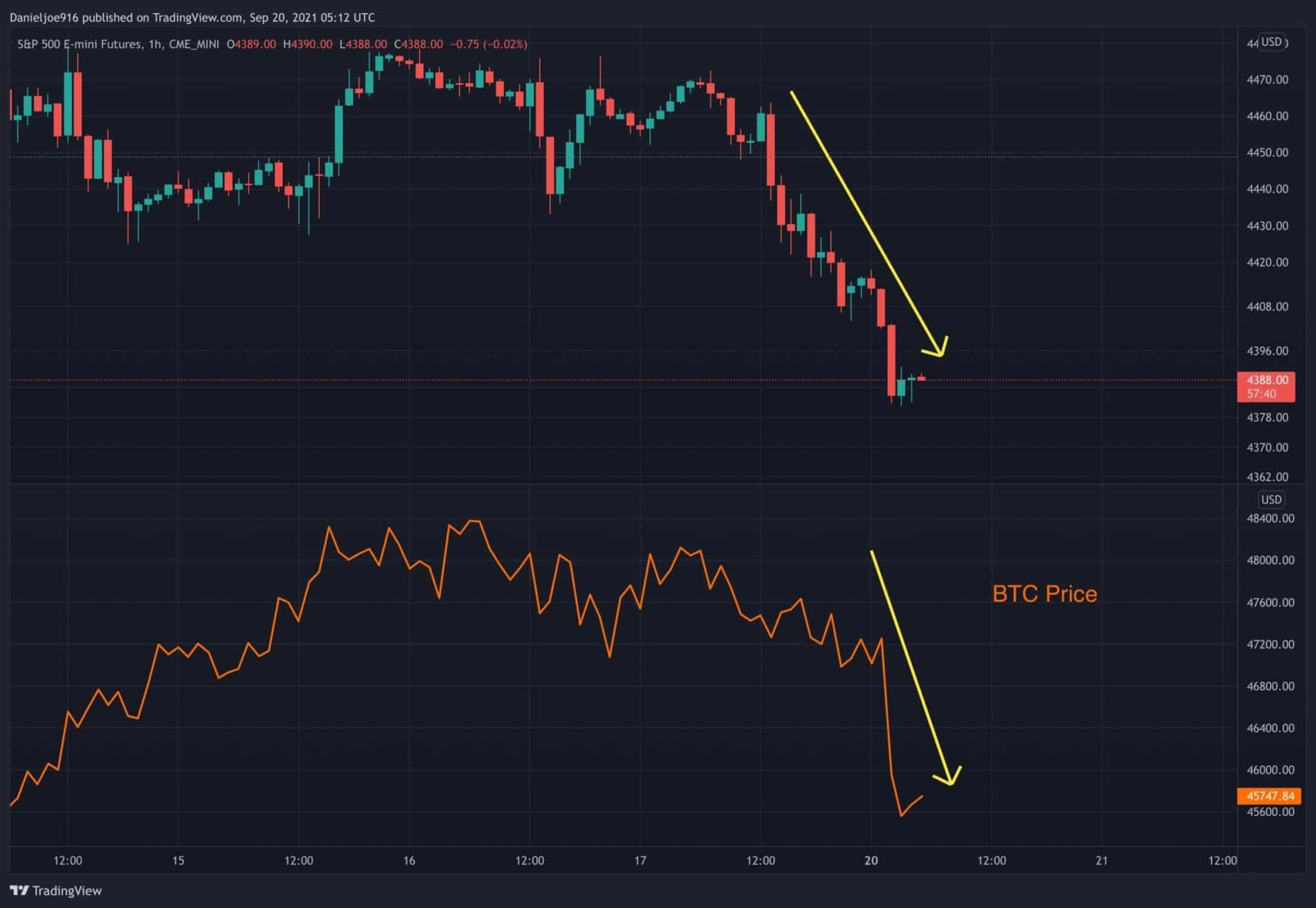 Bitcoin Plunges on Global Stocks Crash, Where is The Next Critical Support? (BTC Price Analysis)