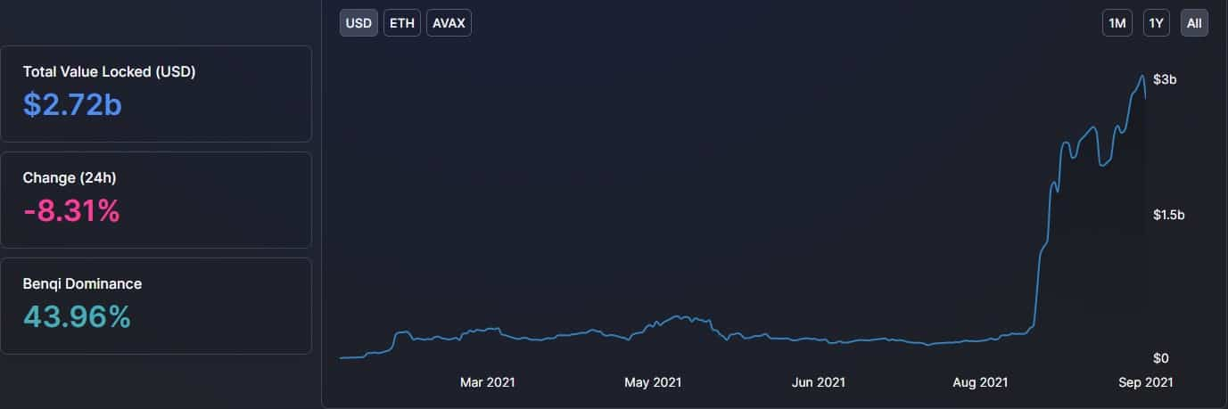 Total Value Locked on Avalanche. Source: DeFiLlama