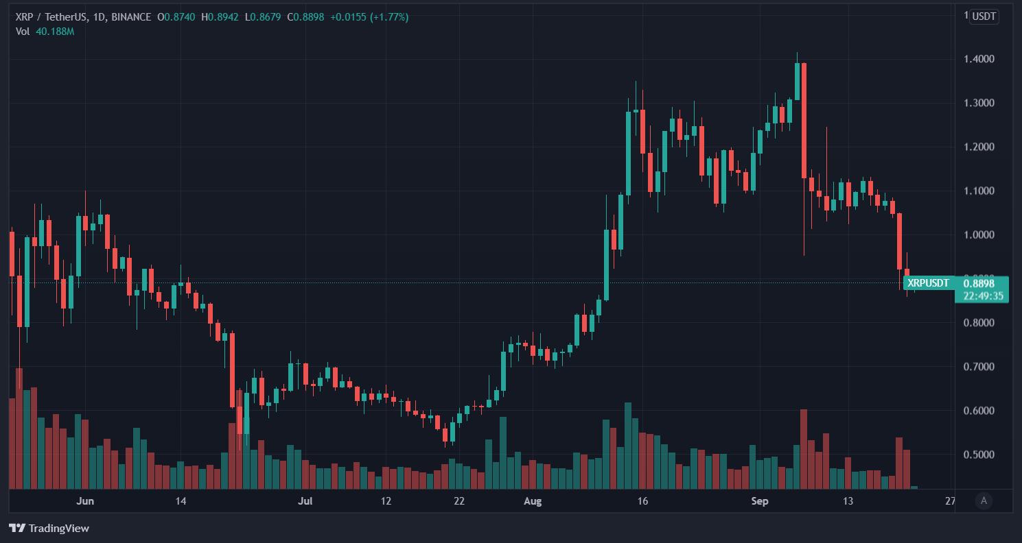 Price of Ripple XRP. Image: Tradingview