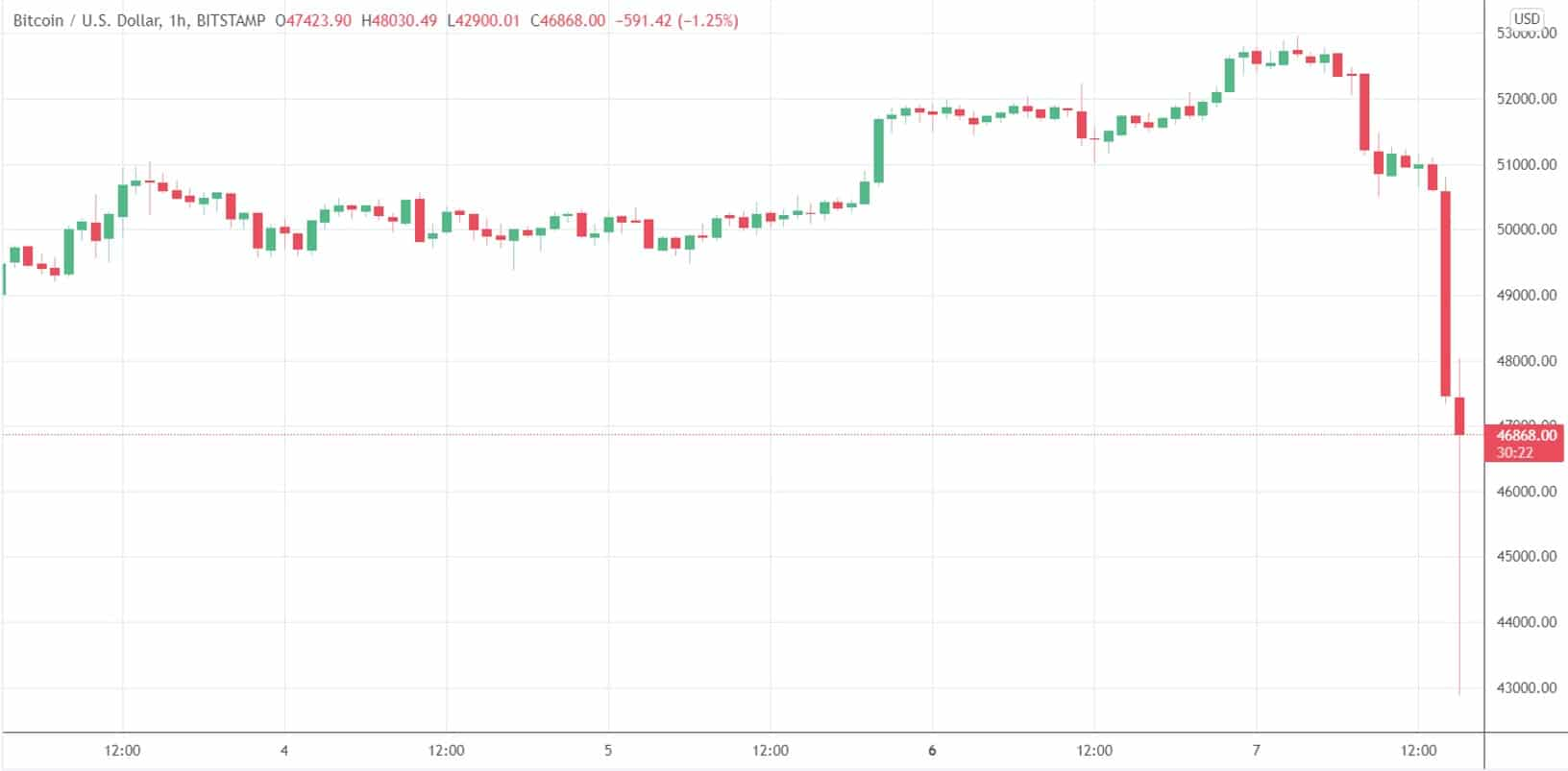 Bitcoin Dumps $7K to Below $43K as $2.6 Billion Liquidated in Minutes