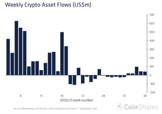 Another Week of Institutional Accumulation: CoinShares Sees $42 Million Weekly Crypto Inflows