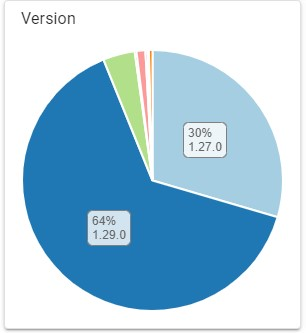 64% of Cardano Pools Upgraded to Alonzo 1.29.0 Ahead of Mainnet Update