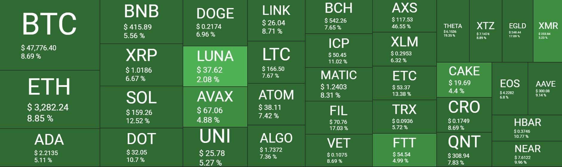 Bitcoin erreichte 48.000 US-Dollar: AXS schießt um 50 % auf neues ATH (Market Watch), Krypto News Österreich