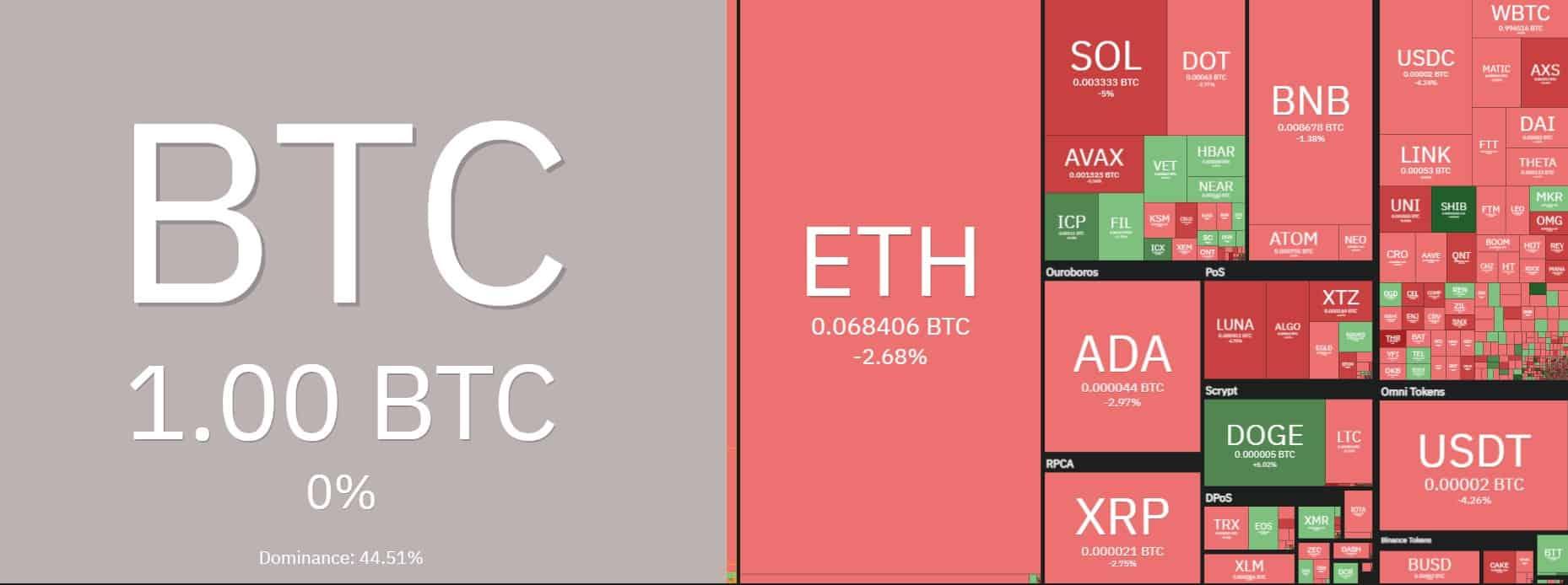 Altcoins Vs. Bitcoin. Source: Coin360.com