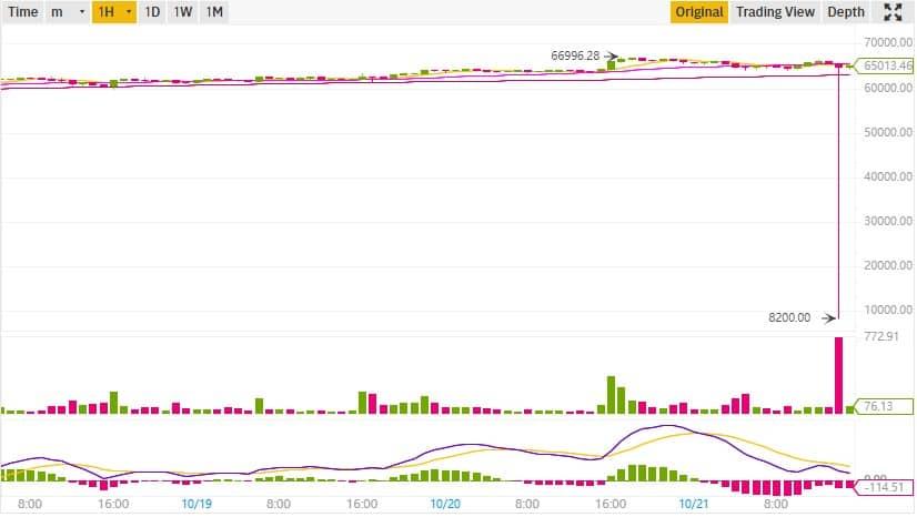 BTC/USD on Binance US