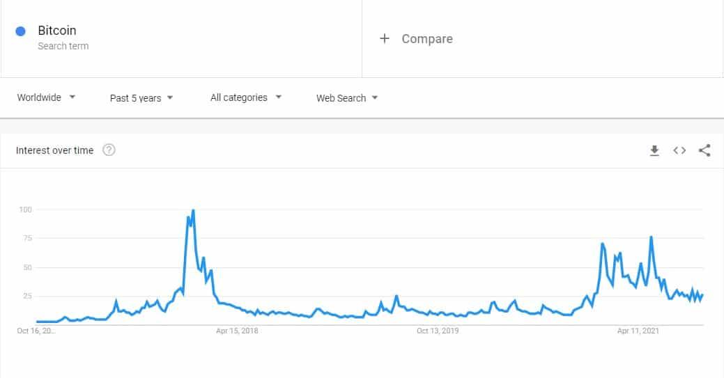 Tìm kiếm Bitcoin trên toàn thế giới sau 5 năm.  Nguồn: Google Xu hướng