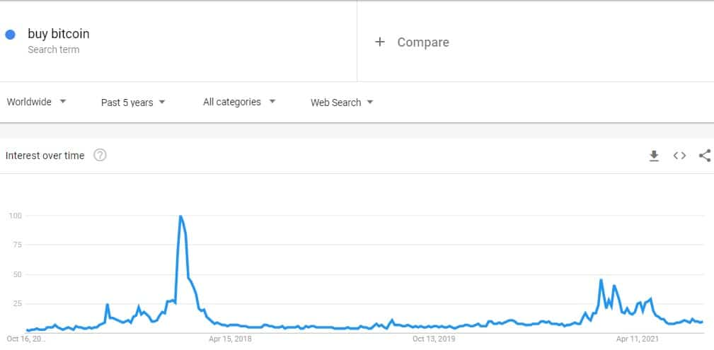 Worldwide Buy Bitcoin Searches 5-Year Back. Source: Google Trends