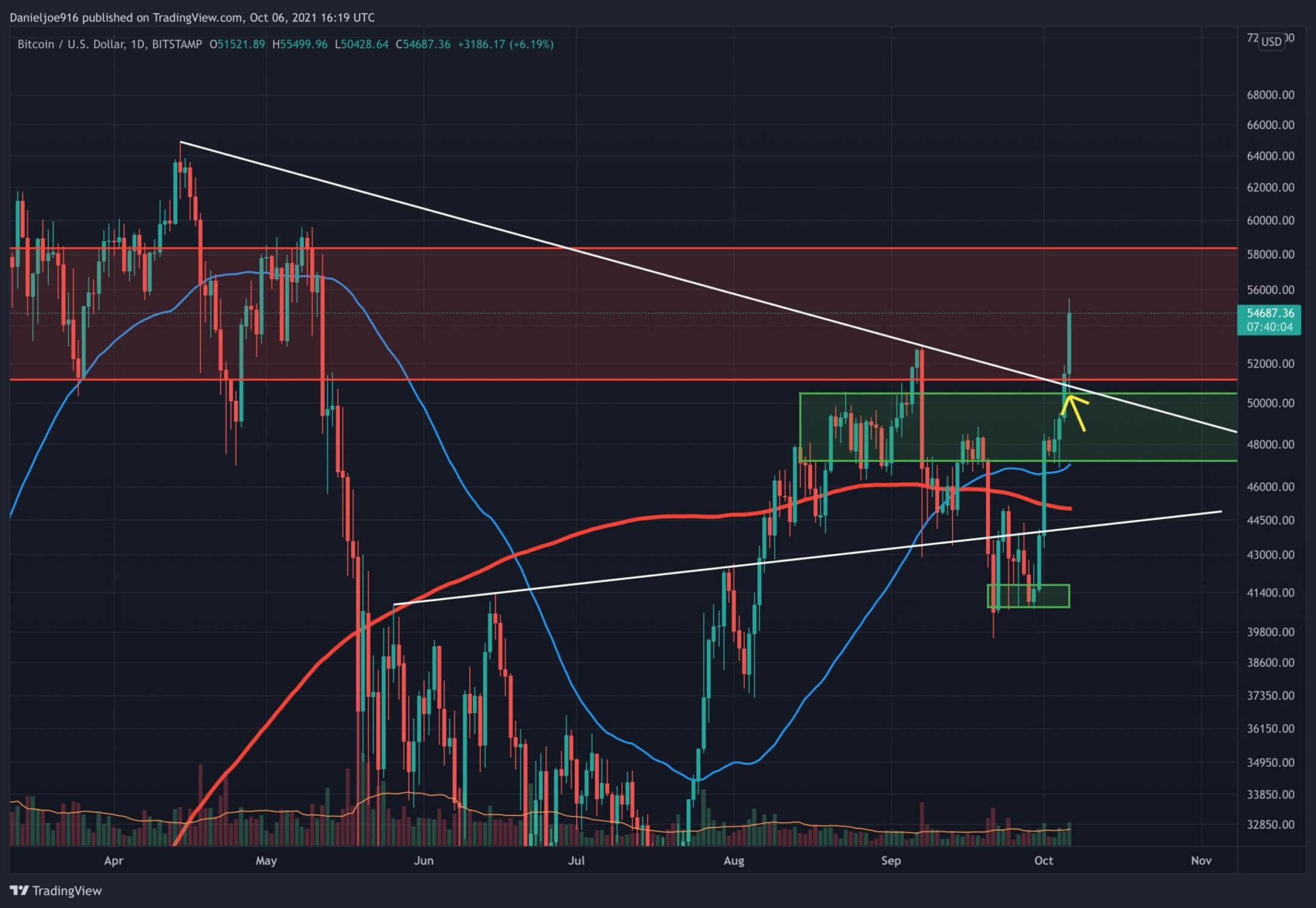 Bitcoin Price Analysis: BTC Spikes to 5-Month High, What Are The Next Levels to Watch?